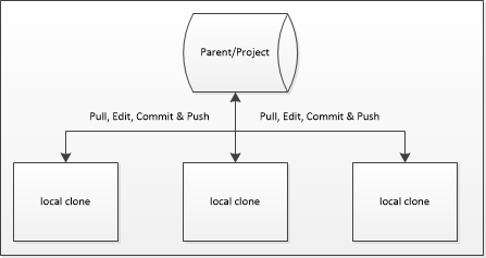 Collaborative Models in GitHub